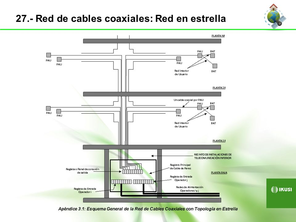 28.- Red de cables coaxiales: Red en árbol