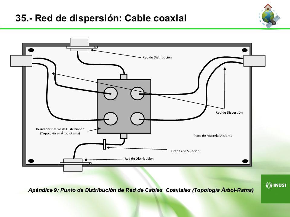 35.- Red de dispersión: Cable coaxial