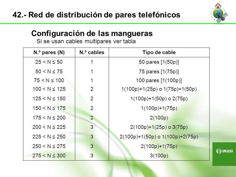 Configuración de las mangueras N.º pares (N)N.º cablesTipo de cable 25 < N 50150 pares [1(50p)] 50 < N 75175 pares [1(75p)] 75 < N 1001100 pares [1(10