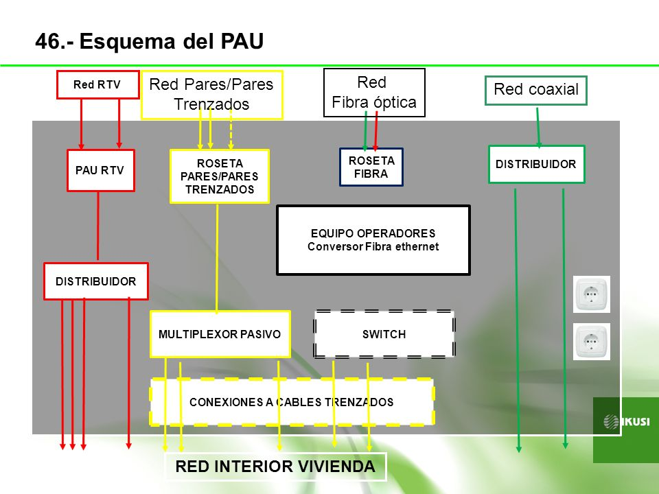 PAU RTV DISTRIBUIDOR Red RTV ROSETA PARES/PARES TRENZADOS MULTIPLEXOR PASIVO CONEXIONES A CABLES TRENZADOS SWITCH EQUIPO OPERADORES Conversor Fibra et