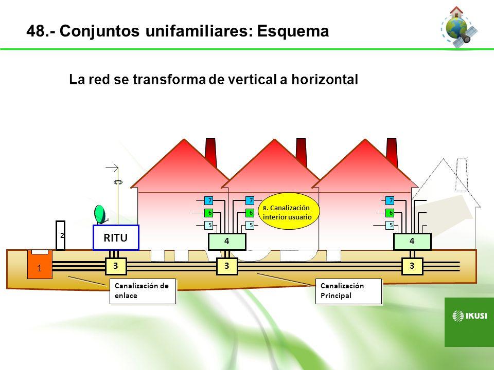 49.- Conjuntos unifamiliares: particularidades Generales Si no hay operadores: Canalización con guía Puntos de distribución: En medianería, cada dos viv.