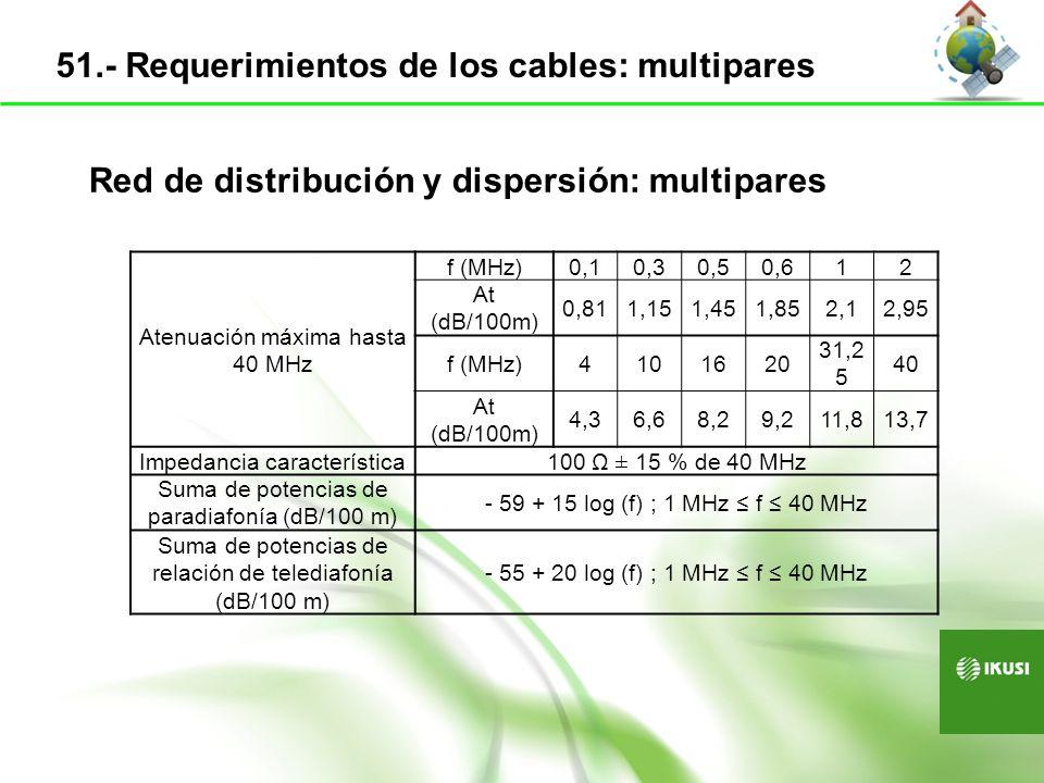 Red de distribución y dispersión: Coaxiales Conductor central: acero cobreado Dieléctrico: polietileno celular expanso físico (UNE-EN 50290-2-23) Malla: Pantalla Aluminio - poliéster - aluminio Malla aluminio: recubrimiento > 75% Cubierta: PVC UNE-EN 50265-2 RG-11RG-6RG-59 Diámetro exterior (mm)10.3 ± 0.27.1 ± 0.26.2 ± 0.2 AtenuacionesdB/100 m 5 MHz1.31.92.8 862 MHz13.52024.5 Atenuación de apantallamiento Clase A según Apartado 5.1.2.7 de las Normas UNE-EN 50117-2-1 y UNE-EN 50117-2-2 52.- Requerimientos de los cables: Coaxiales