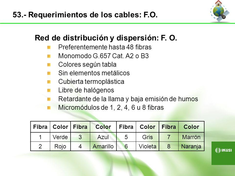 Red de distribución y dispersión: F. O. Preferentemente hasta 48 fibras Monomodo G.657 Cat. A2 o B3 Colores según tabla Sin elementos metálicos Cubier