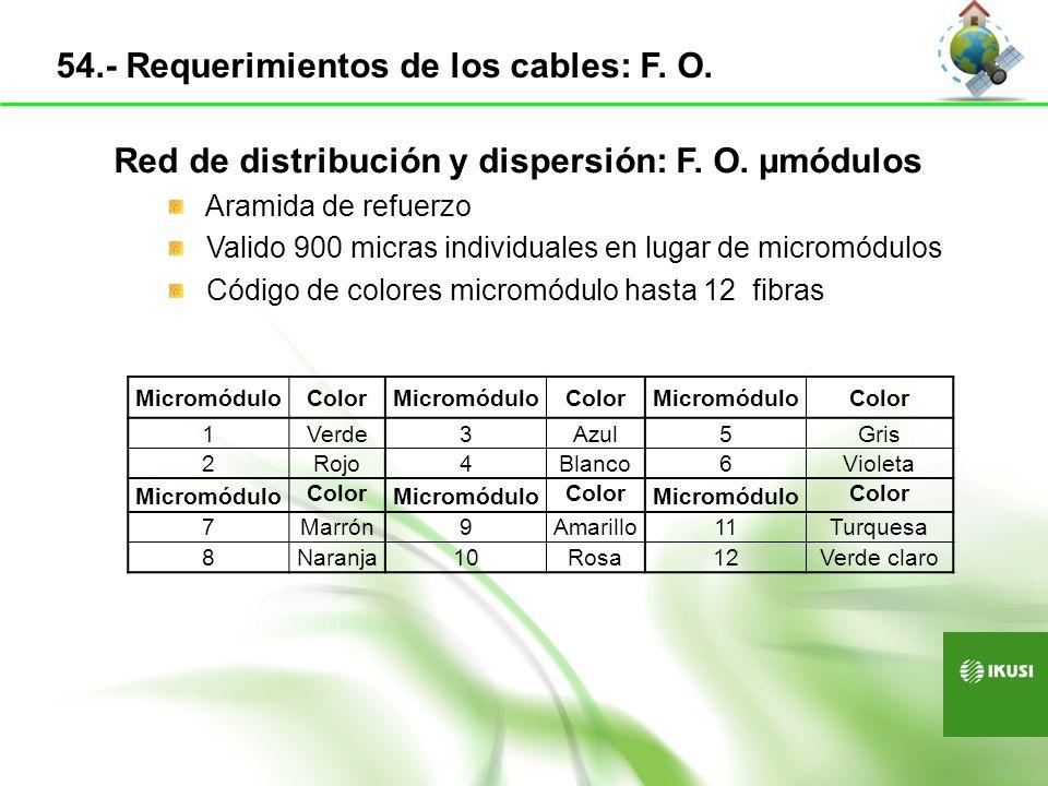Red de distribución y dispersión: F. O. µmódulos Aramida de refuerzo Valido 900 micras individuales en lugar de micromódulos Código de colores micromó