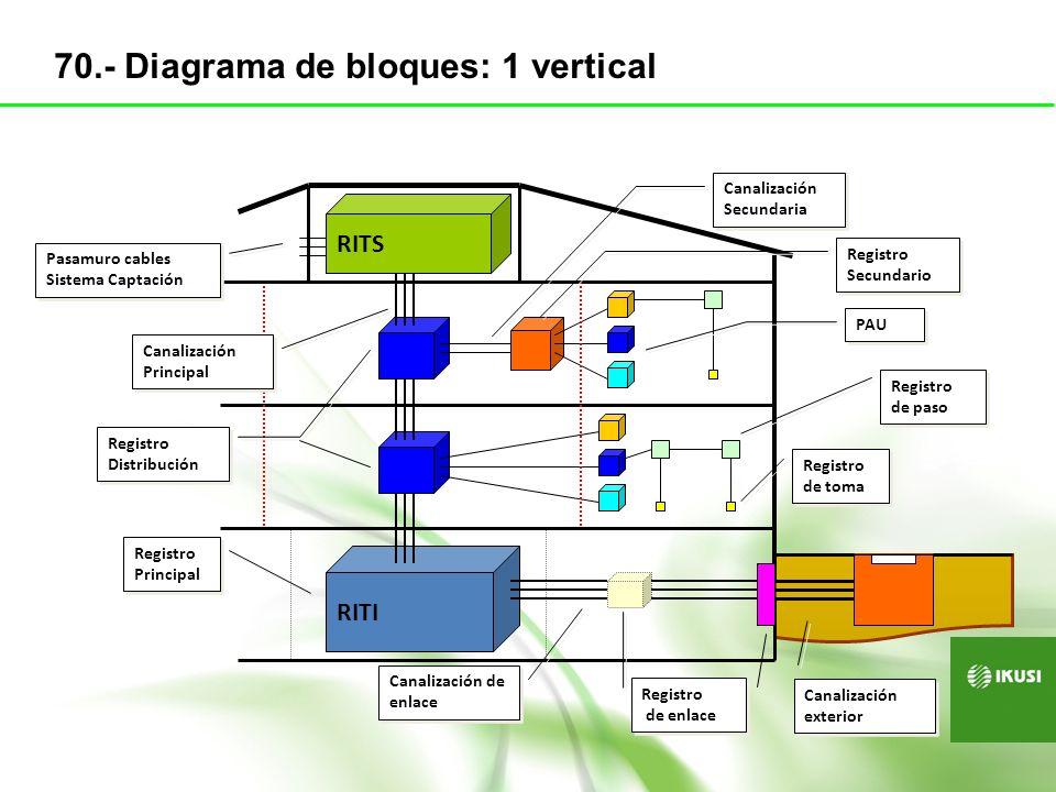 RITI RITS 1 1 Registro Principal Canalización Principal Pasamuro cables Sistema Captación Canalización Secundaria Canalización de enlace Canalización exterior 22 333 333 Max.