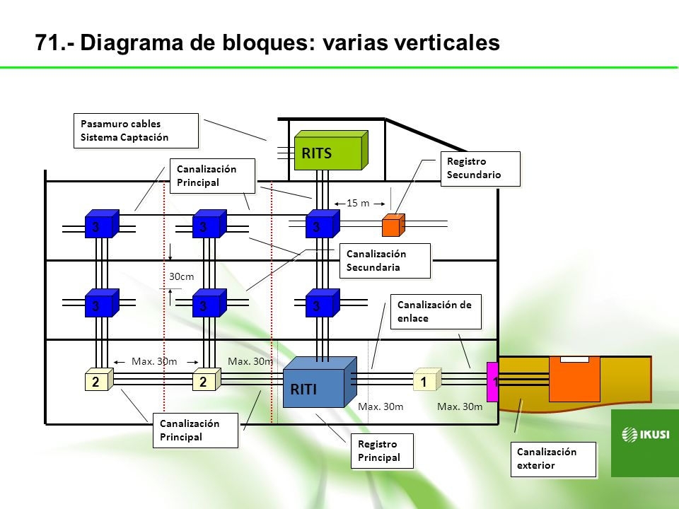 RITI RITS 1 1 Registro Principal Canalización Principal Pasamuro cables Sistema Captación Canalización Secundaria Canalización de enlace Canalización
