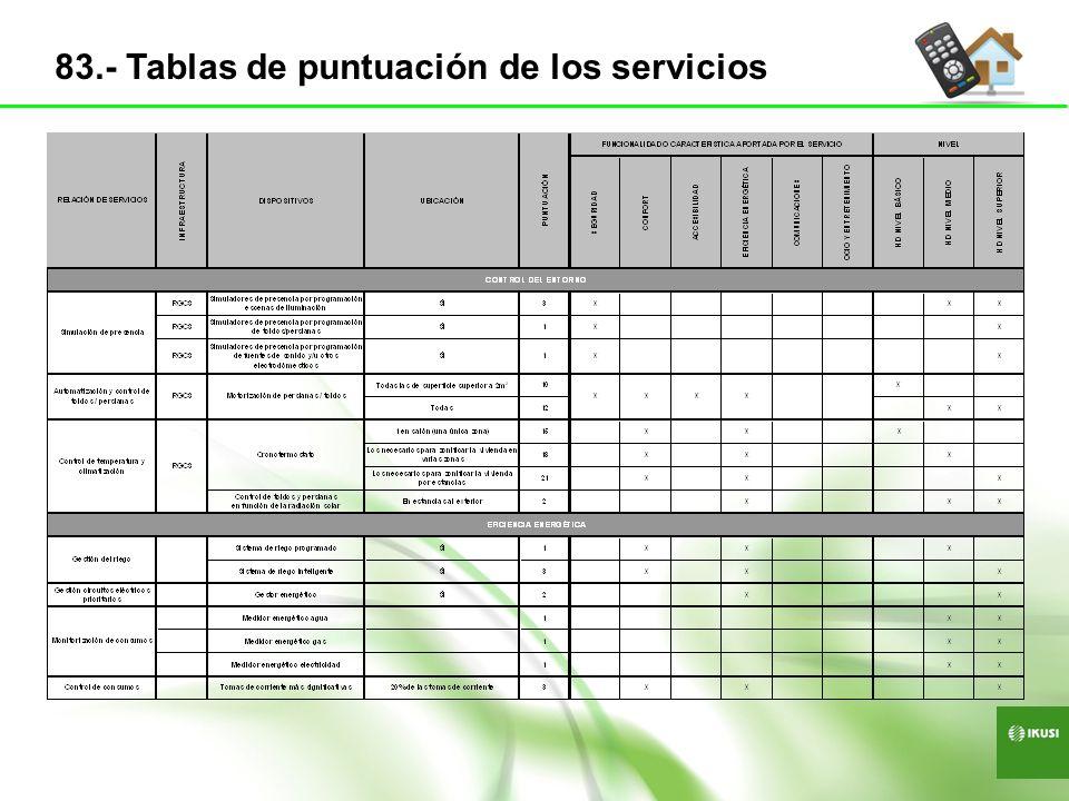 83.- Tablas de puntuación de los servicios