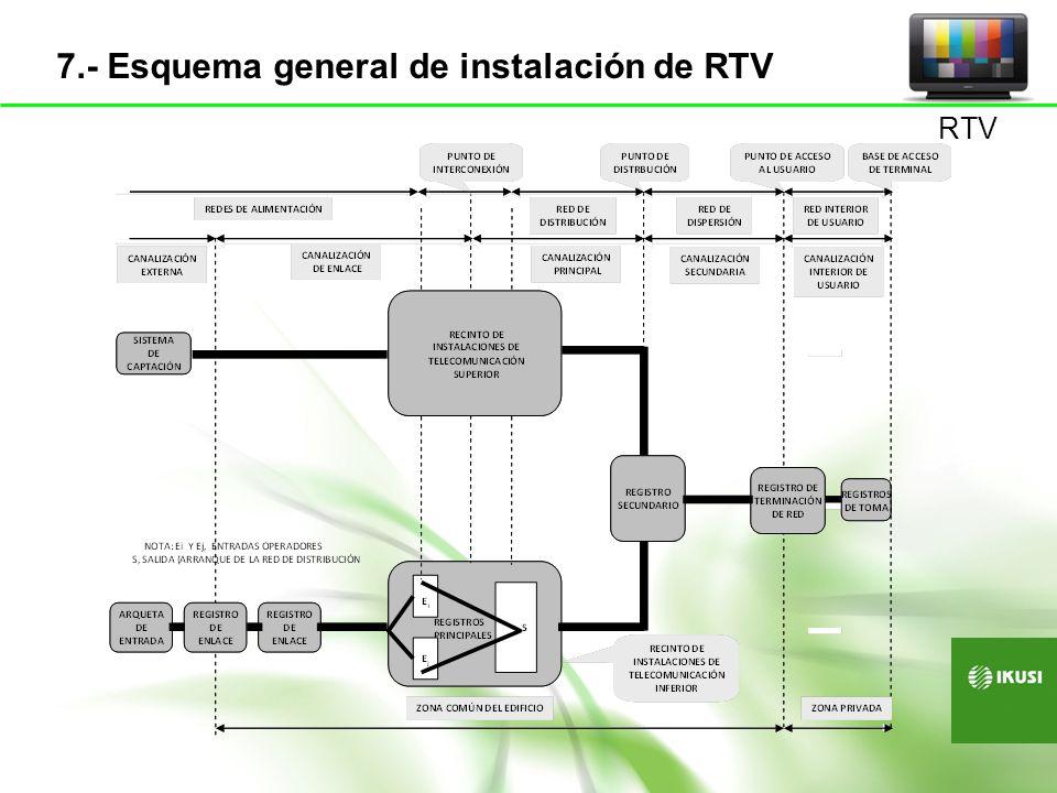 Red de Alimentación Acceso Operadores RITI RITM´i RITS RITM´s Cabecera Y FI-1FI-2 Red interior de usuario Red interior de usuario Red de Dispersión Red de Distribución PAU Registros Secundarios Registros Secundarios RF + FI-2 RF + FI-1 CABECERA RTV 8.- Esquema general de una ICT