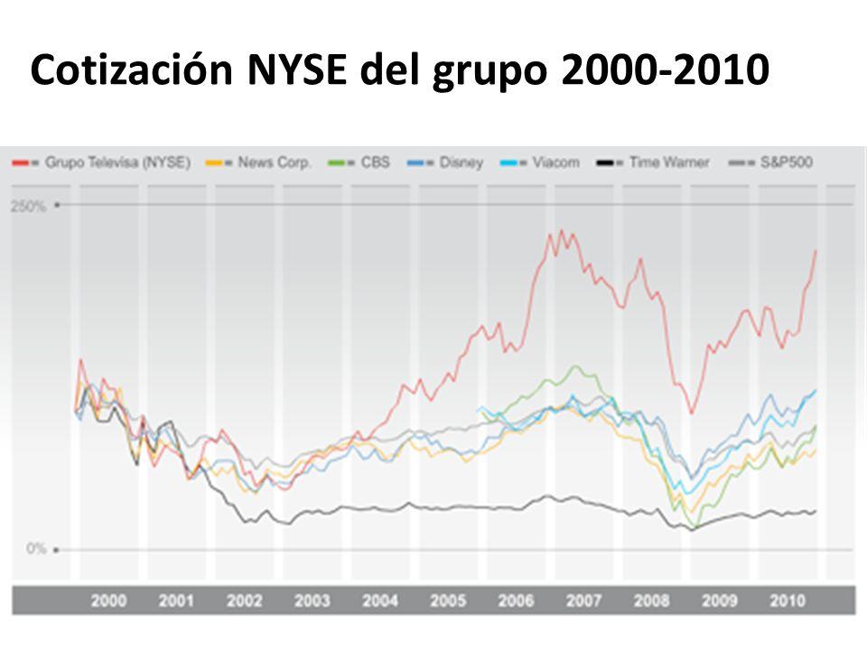 Cotización NYSE del grupo 2000-2010
