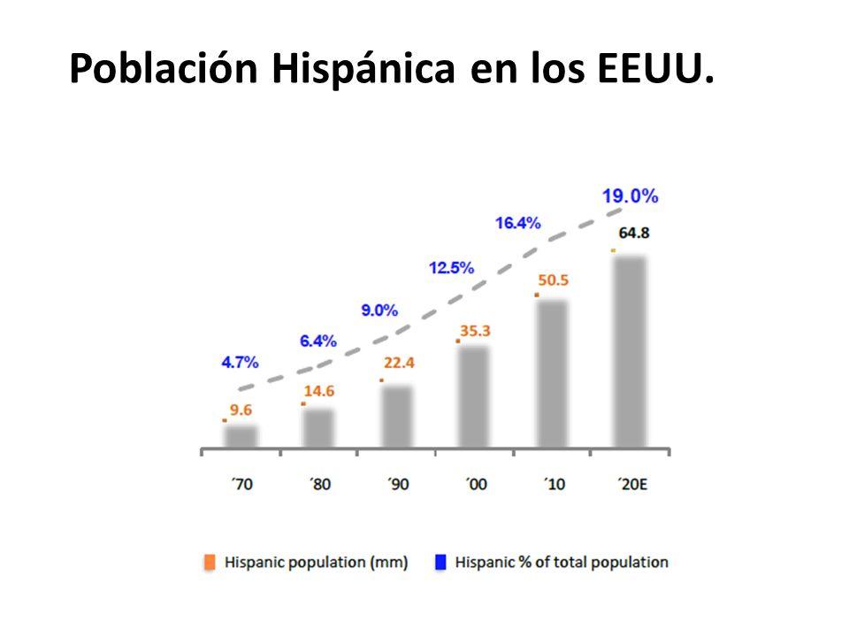 Población Hispánica en los EEUU.
