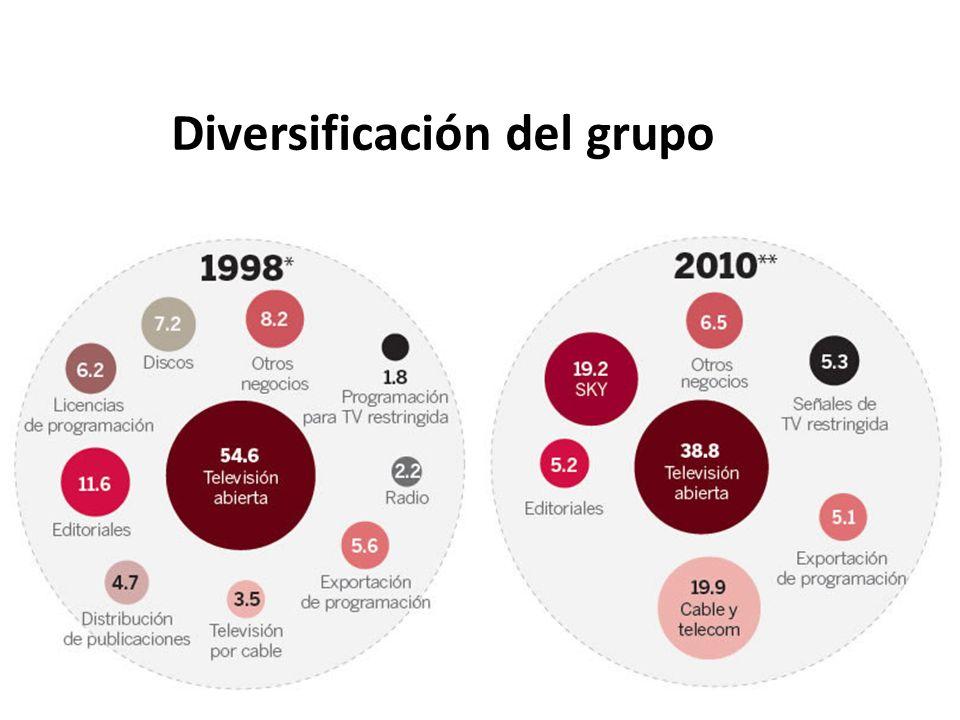 Diversificación del grupo