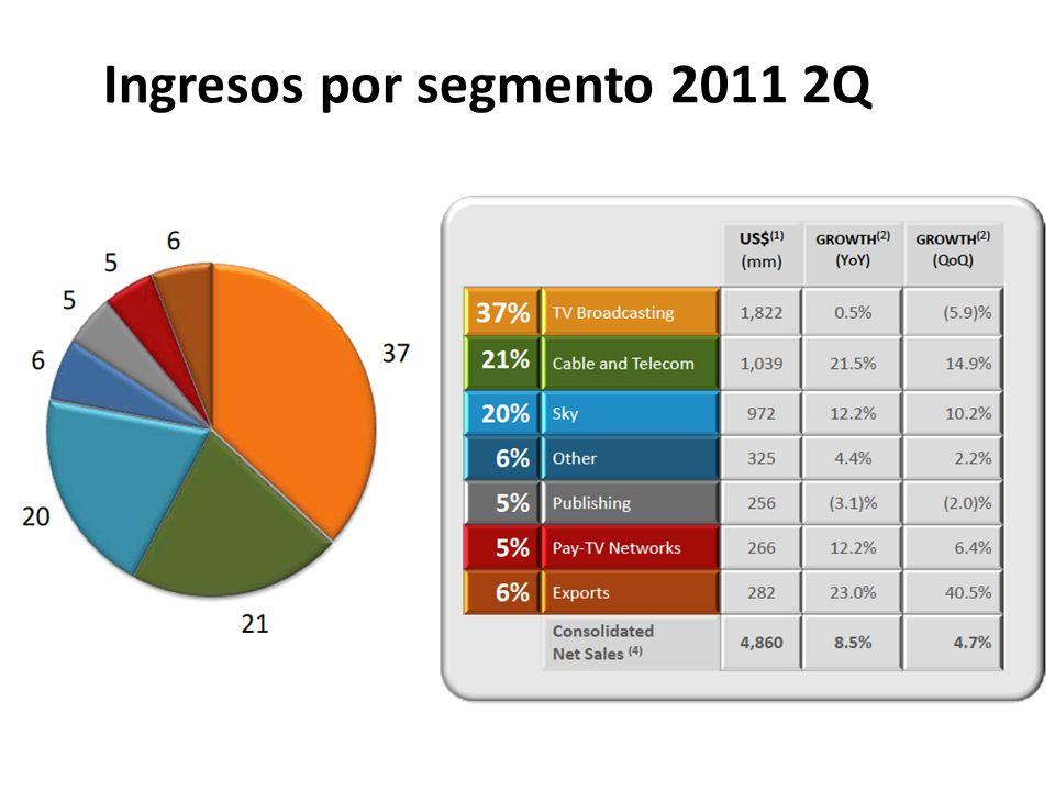 Ingresos por segmento 2011 2Q