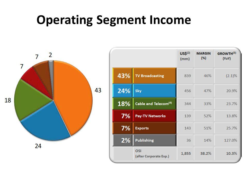Operating Segment Income