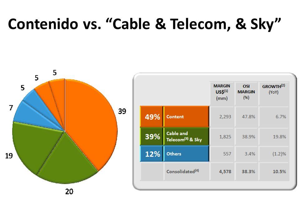 Contenido vs. Cable & Telecom, & Sky