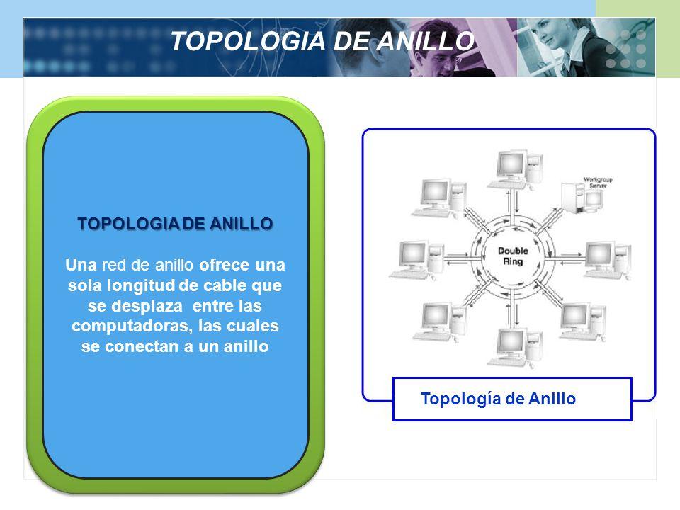 TOPOLOGIA DE ANILLO Una red de anillo ofrece una sola longitud de cable que se desplaza entre las computadoras, las cuales se conectan a un anillo Top