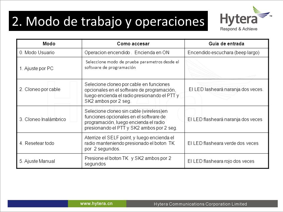 2.Working Mode and Operations 1. Modo de ajuste por su PC.