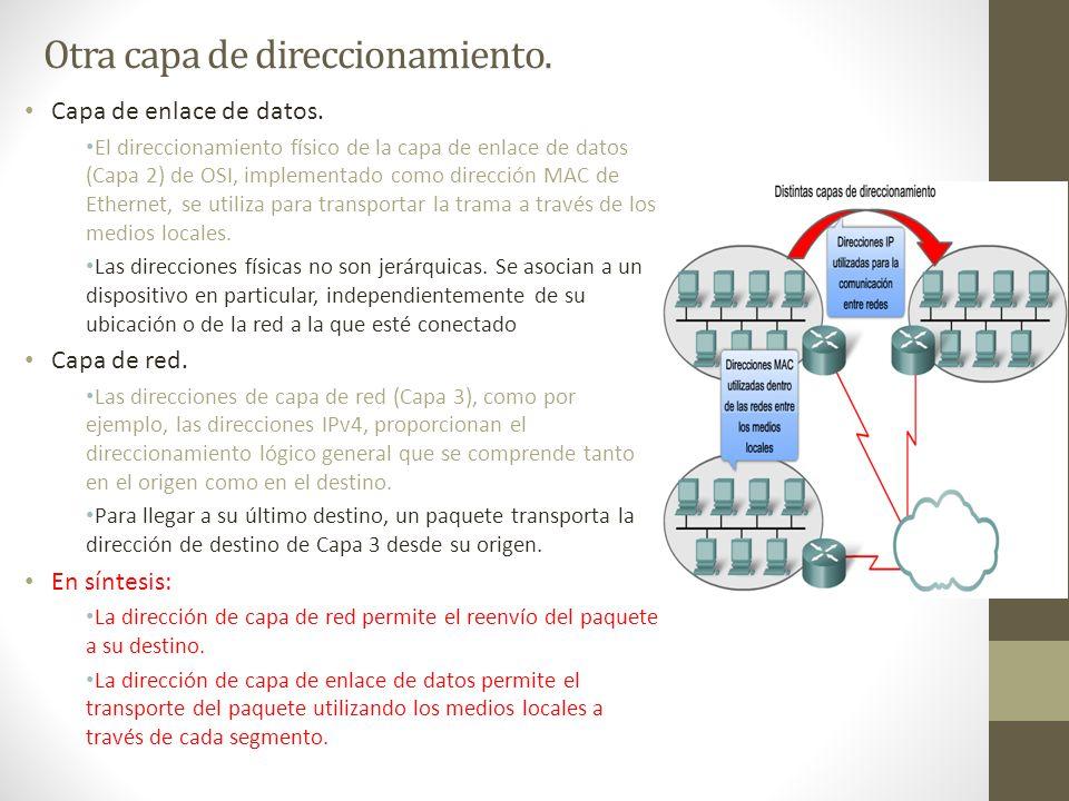 Otra capa de direccionamiento. Capa de enlace de datos. El direccionamiento físico de la capa de enlace de datos (Capa 2) de OSI, implementado como di