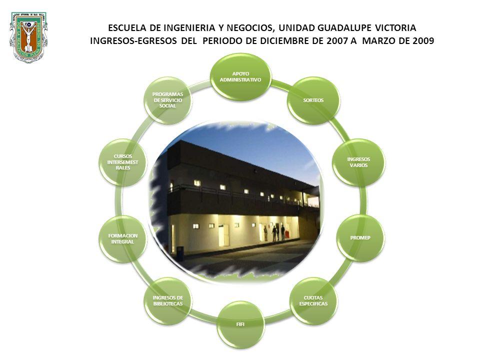 APOYO ADMINISTRATIVO SORTEOS INGRESOS VARIOS PROMEP CUOTAS ESPECIFICAS FIFI INGRESOS DE BIBLIOTECAS FORMACION INTEGRAL CURSOS INTERSEMEST RALES PROGRAMAS DE SERVICIO SOCIAL ESCUELA DE INGENIERIA Y NEGOCIOS, UNIDAD GUADALUPE VICTORIA INGRESOS-EGRESOS DEL PERIODO DE DICIEMBRE DE 2007 A MARZO DE 2009