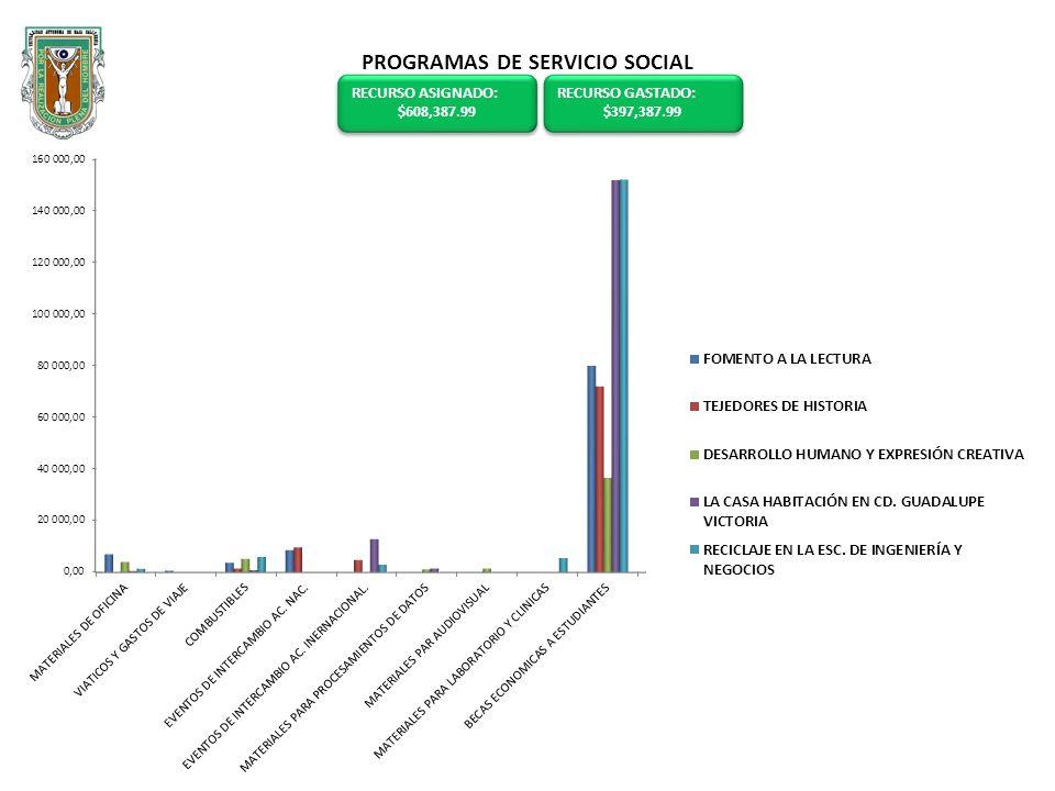 PROGRAMAS DE SERVICIO SOCIAL RECURSO GASTADO: $397,387.99 RECURSO GASTADO: $397,387.99 RECURSO ASIGNADO: $608,387.99 RECURSO ASIGNADO: $608,387.99