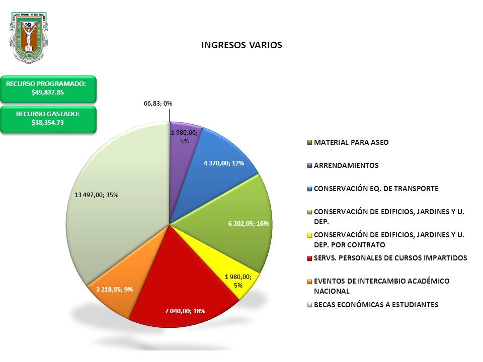 INGRESOS CURSOS INTERSEMESTRALES RECURSO ASIGNADO: $126,115.00 RECURSO ASIGNADO: $126,115.00 LO GASTADO: $119,390.11 LO GASTADO: $119,390.11