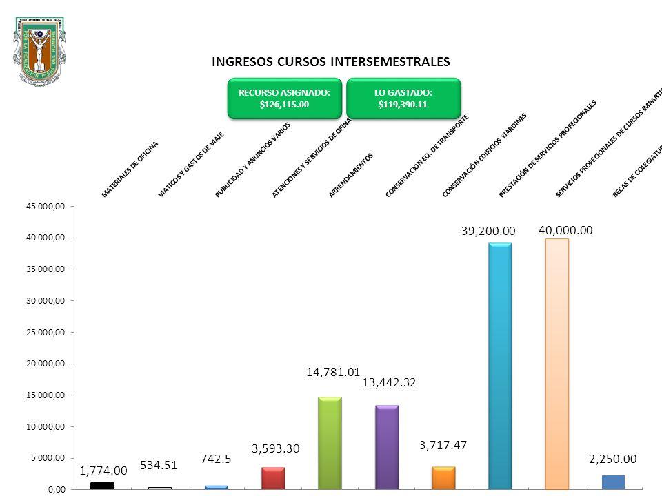 CUOTAS ESPECIFICAS RECURSO ASIGNADO : $136,635.00 RECURSO ASIGNADO : $136,635.00 LO GASTADO: $130,091.82 LO GASTADO: $130,091.82