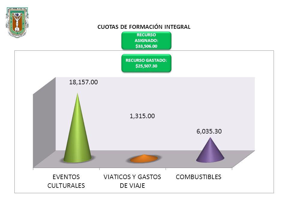 CUOTAS DE FORMACIÓN INTEGRAL RECURSO ASIGNADO: $33,506.00 RECURSO ASIGNADO: $33,506.00 RECURSO GASTADO: $25,507.30 RECURSO GASTADO: $25,507.30