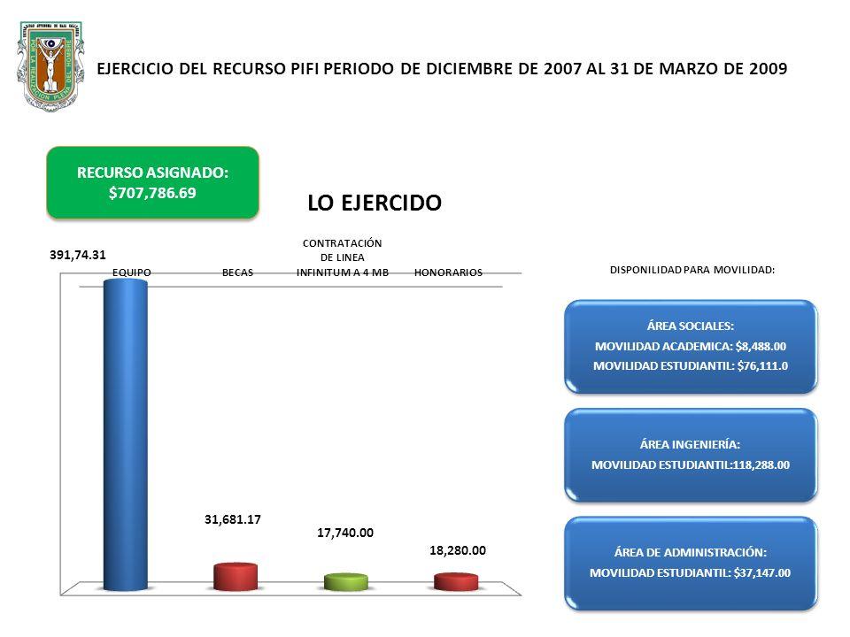 EJERCICIO DEL RECURSO MODELO DE ASIGNACIÓN PERIODO DE DICIEMBRE DE 2007 AL 31 DE MARZO DE 2009 (RECURSO ASIGNADO: $358,377.32) LO COMPPRADO: ACERVO BIBLIOGRÁFICO $83,333.33 PRUEBAS PSICOMETRICAS $18,252.80
