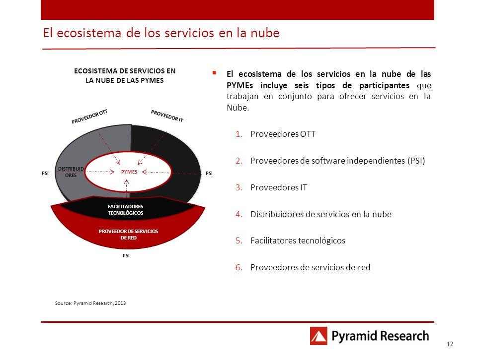 El ecosistema de los servicios en la nube 1 12 Source: Pyramid Research, 2013 PROVEEDOR OTT PROVEEDOR IT PSI DISTRIBUID ORES PYMES FACILITADORES TECNO