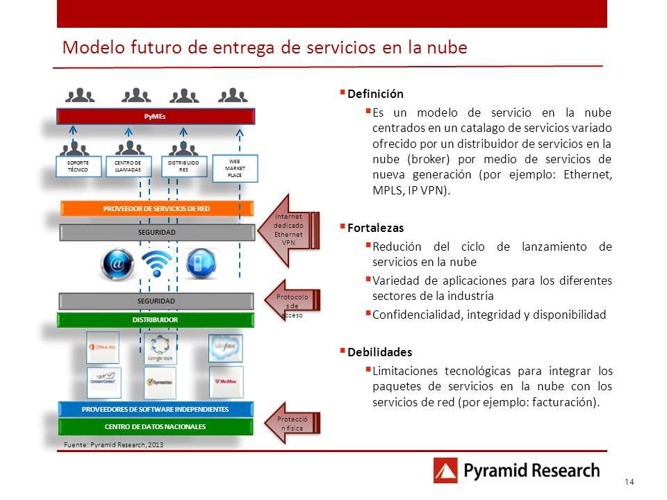 1 14 Fuente: Pyramid Research, 2013 Modelo futuro de entrega de servicios en la nube Definición Es un modelo de servicio en la nube centrados en un ca