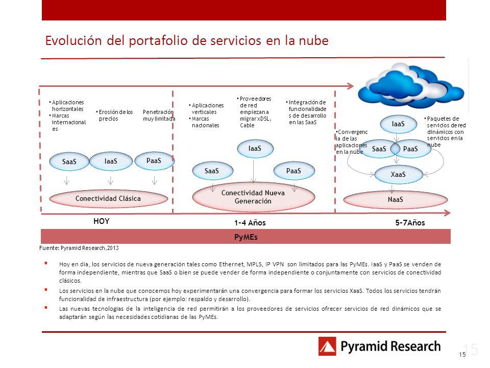 15 1 Fuente: Pyramid Research,2013 Aplicaciones horizontales Marcas internacional es Erosión de los precios Penetración muy limitada Aplicaciones vert