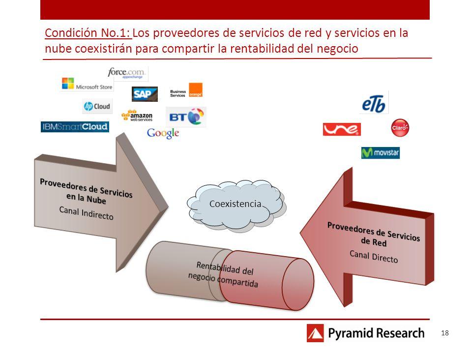 Condición No.1: Los proveedores de servicios de red y servicios en la nube coexistirán para compartir la rentabilidad del negocio Coexistencia 18