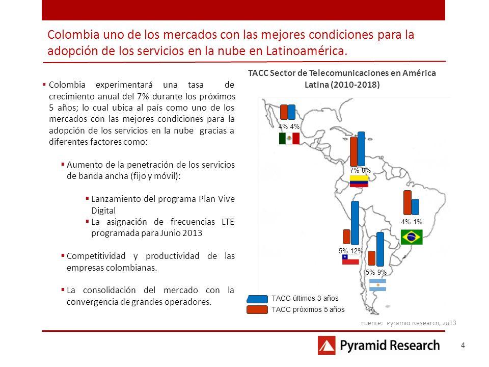 Colombia uno de los mercados con las mejores condiciones para la adopción de los servicios en la nube en Latinoamérica. Fuente: Pyramid Research, 2013