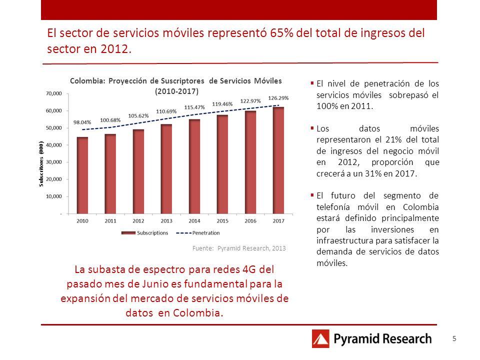 Fuente: Pyramid Research, 2013 El nivel de penetración de los servicios móviles sobrepasó el 100% en 2011. Los datos móviles representaron el 21% del