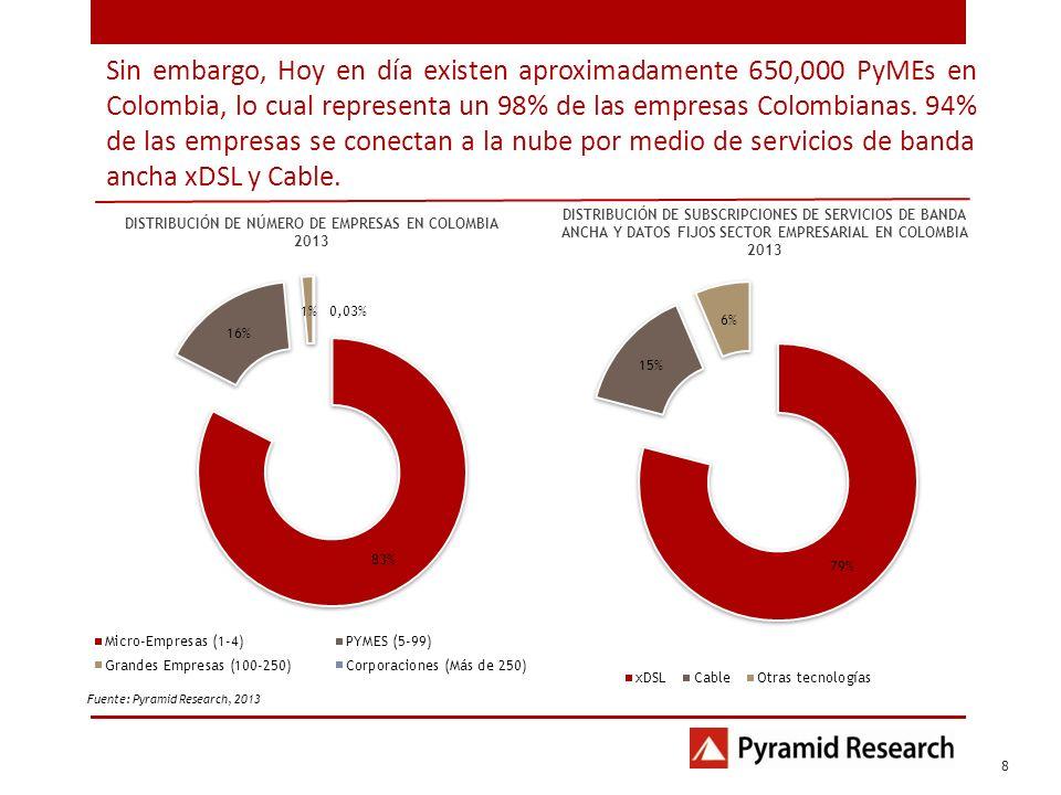 Sin embargo, Hoy en día existen aproximadamente 650,000 PyMEs en Colombia, lo cual representa un 98% de las empresas Colombianas. 94% de las empresas