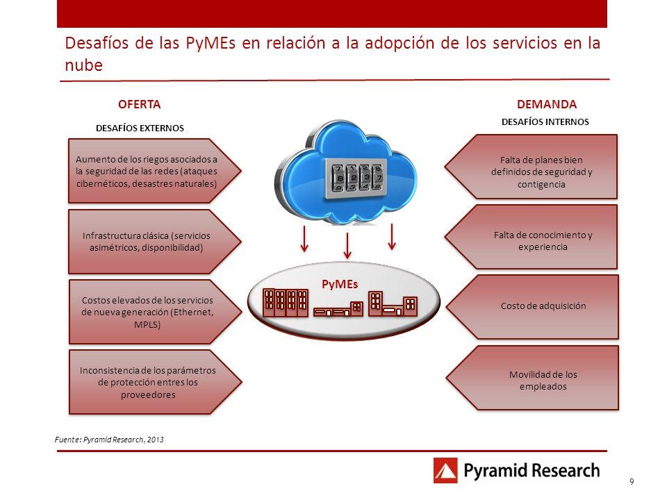 Desafíos de las PyMEs en relación a la adopción de los servicios en la nube 1 9 Fuente: Pyramid Research, 2013 Aumento de los riegos asociados a la se