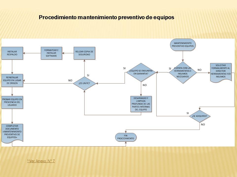 1 Ver Anexo Nº 7 Procedimiento mantenimiento preventivo de equipos