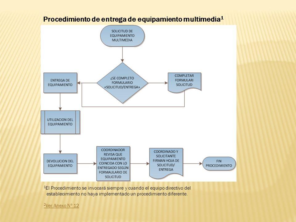 1 El Procedimiento se invocará siempre y cuando el equipo directivo del establecimiento no haya implementado un procedimiento diferente. 2 Ver Anexo N