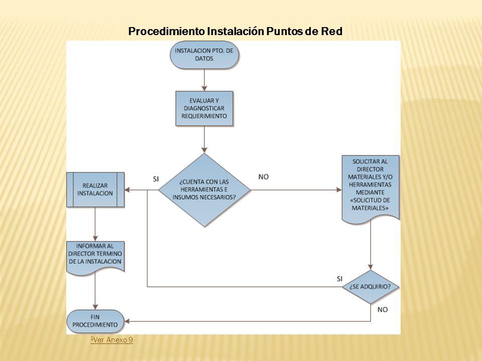 1 Ver Anexo 9 Procedimiento Instalación Puntos de Red