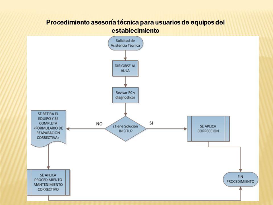 1 Ver Anexo Nº 2 2 Ver Anexo Nº 3 3 Ver Anexo Nº 9 Procedimiento Mantenimiento Correctivo