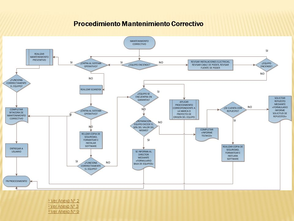 1 Ver Anexo Nº 4 2 Ver Anexo Nº 9 Procedimiento Mantenimiento preventivo red integral de datos