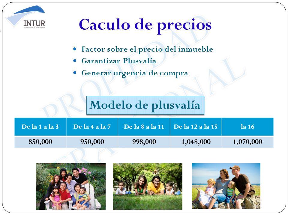 Caculo de precios Factor sobre el precio del inmueble Garantizar Plusvalía Generar urgencia de compra De la 1 a la 3De la 4 a la 7De la 8 a la 11De la