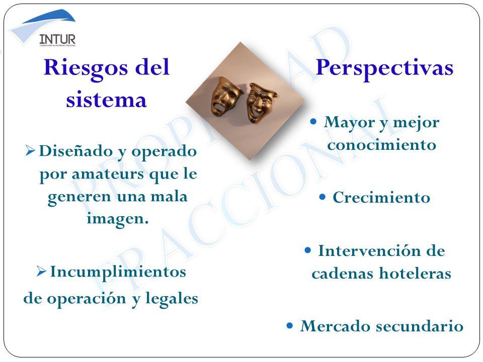 Perspectivas Mayor y mejor conocimiento Crecimiento Intervención de cadenas hoteleras Mercado secundario Riesgos del sistema Diseñado y operado por am