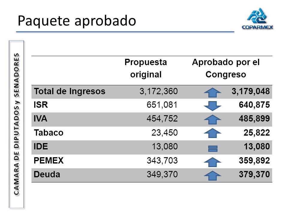 Paquete aprobado Propuesta original Aprobado por el Congreso Total de Ingresos3,172,3603,179,048 ISR651,081640,875 IVA454,752485,899 Tabaco23,45025,82