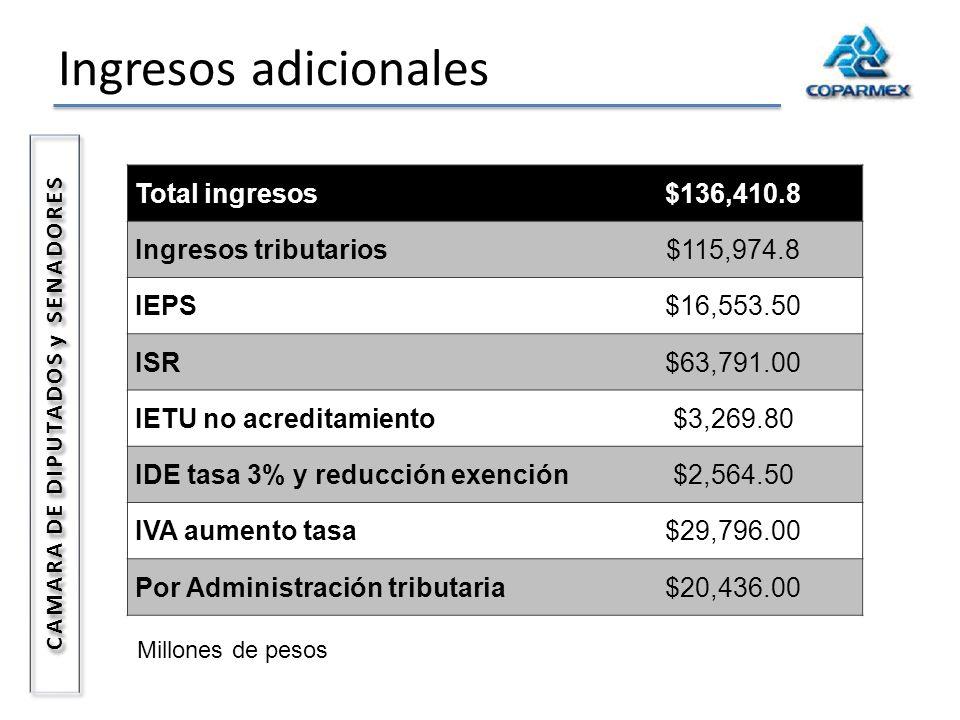 Ingresos adicionales CAMARA DE DIPUTADOS y SENADORES Total ingresos$136,410.8 Ingresos tributarios$115,974.8 IEPS$16,553.50 ISR$63,791.00 IETU no acre
