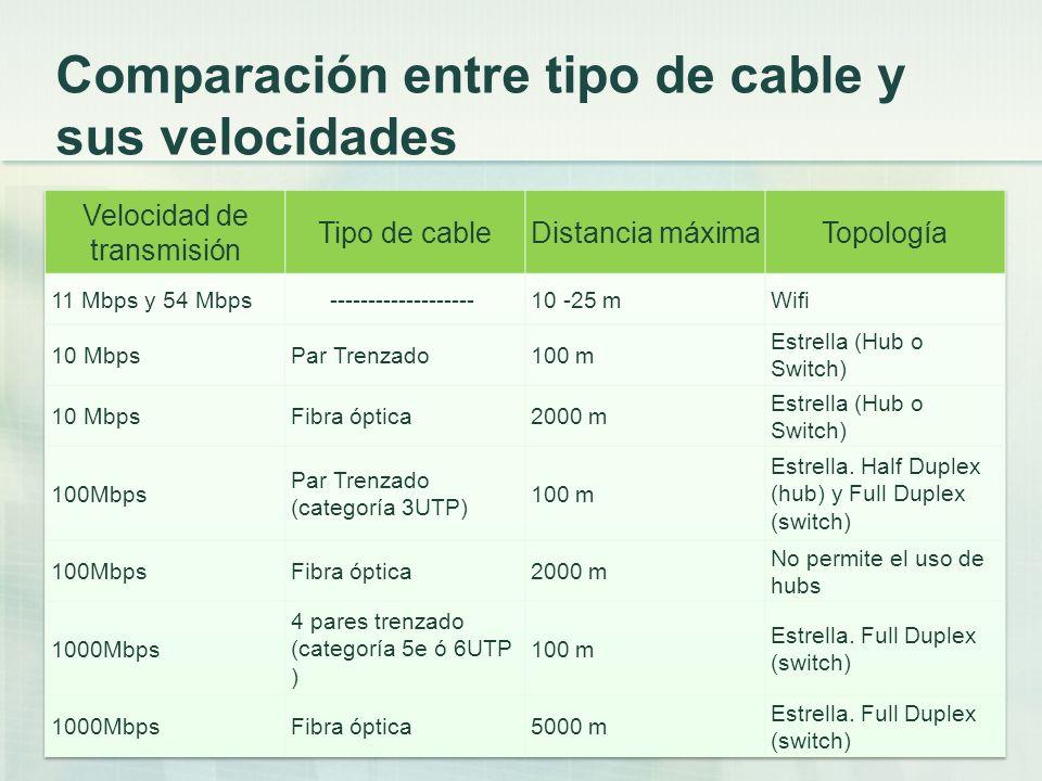 Comparación entre tipo de cable y sus velocidades