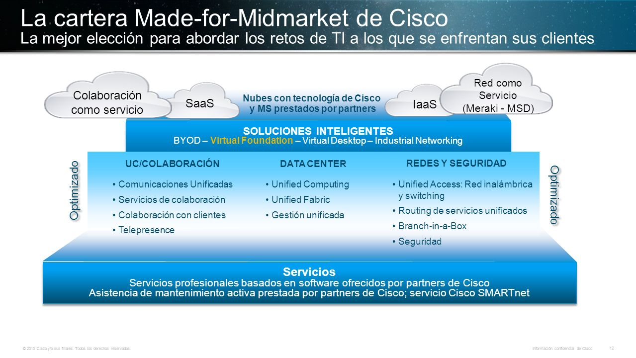 © 2010 Cisco y/o sus filiales. Todos los derechos reservados. Información confidencial de Cisco 12 © 2010 Cisco y/o sus filiales. Todos los derechos r