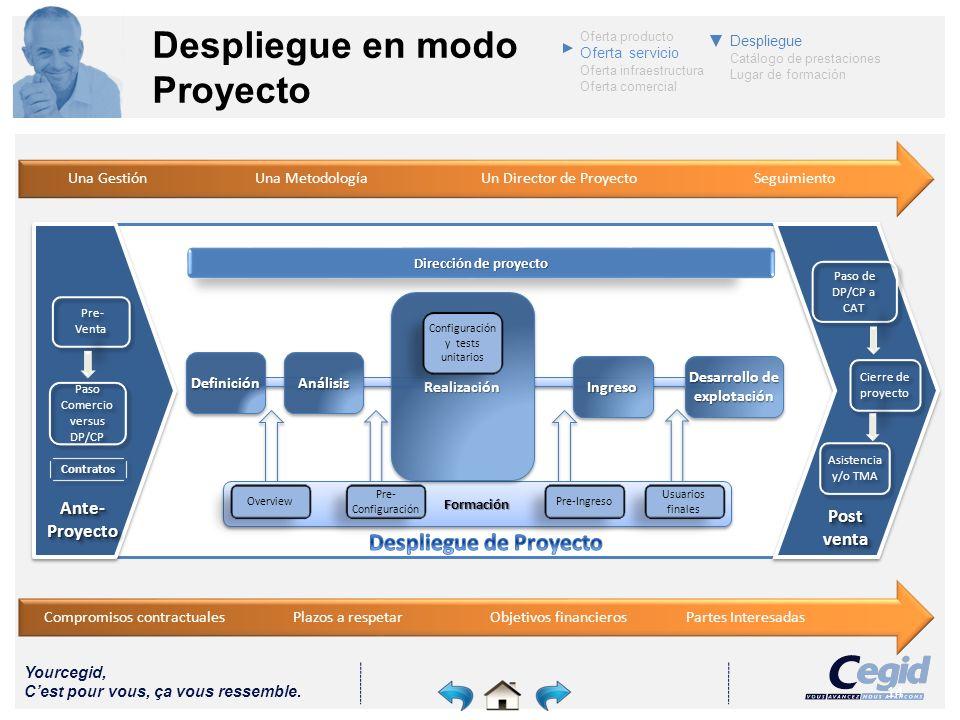 Yourcegid, Cest pour vous, ça vous ressemble. 14 Despliegue en modo Proyecto Dirección de proyecto Dirección de proyectoFormaciónFormación Overview Pr