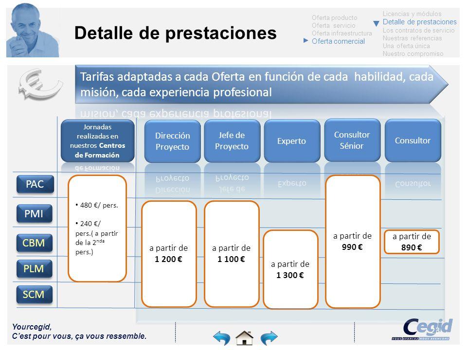 Yourcegid, Cest pour vous, ça vous ressemble. 23 Detalle de prestaciones CBM PMI PAC a partir de 1 200 PLM 480 / pers. 240 / pers.( a partir de la 2 n