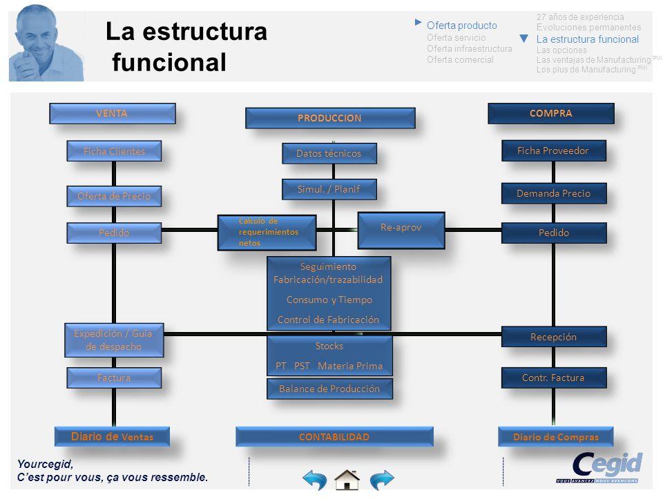 Yourcegid, Cest pour vous, ça vous ressemble. La estructura funcional CONTABILIDAD Diario de Ventas Diario de Compras Ficha Clientes VENTA Oferta de P