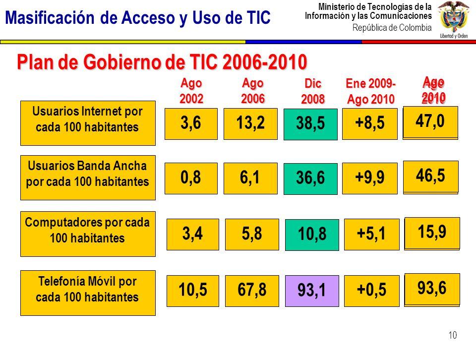 Ministerio de Tecnologías de la Información y las Comunicaciones República de Colombia Masificación de Acceso y Uso de TIC 10 Ene 2009- Ago 2010 Ago 2